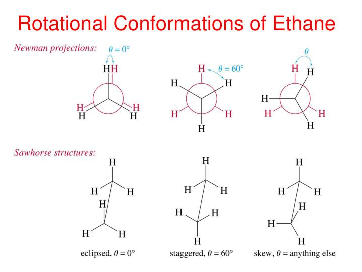 Rotational Conformations of Ethane