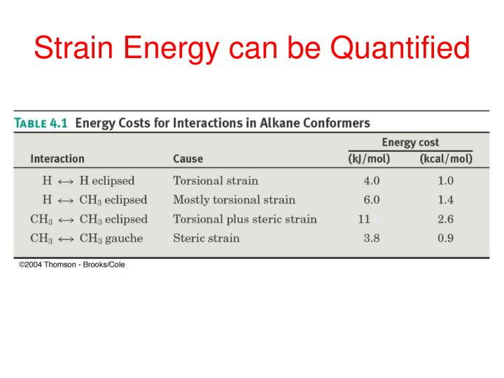Strain Energy can be Quantified