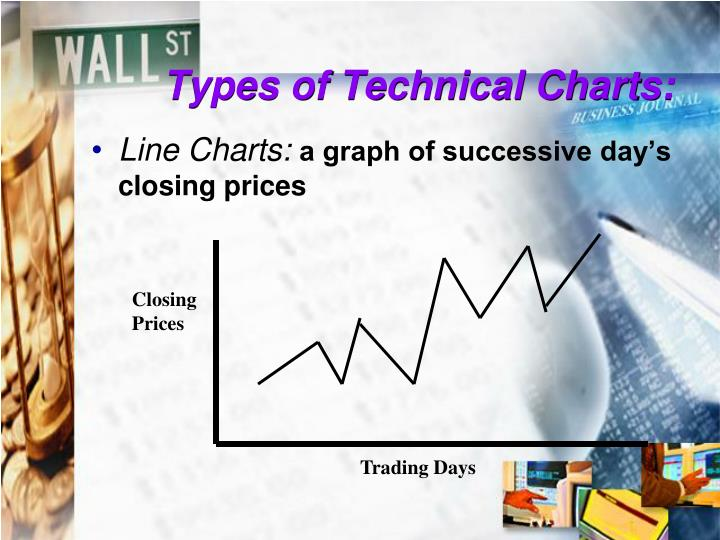 Types of Technical Charts: