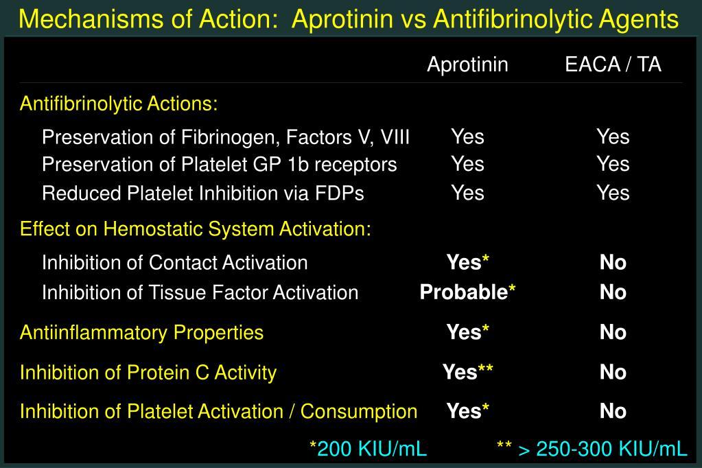 Mechanisms of Action:  Aprotinin vs Antifibrinolytic Agents
