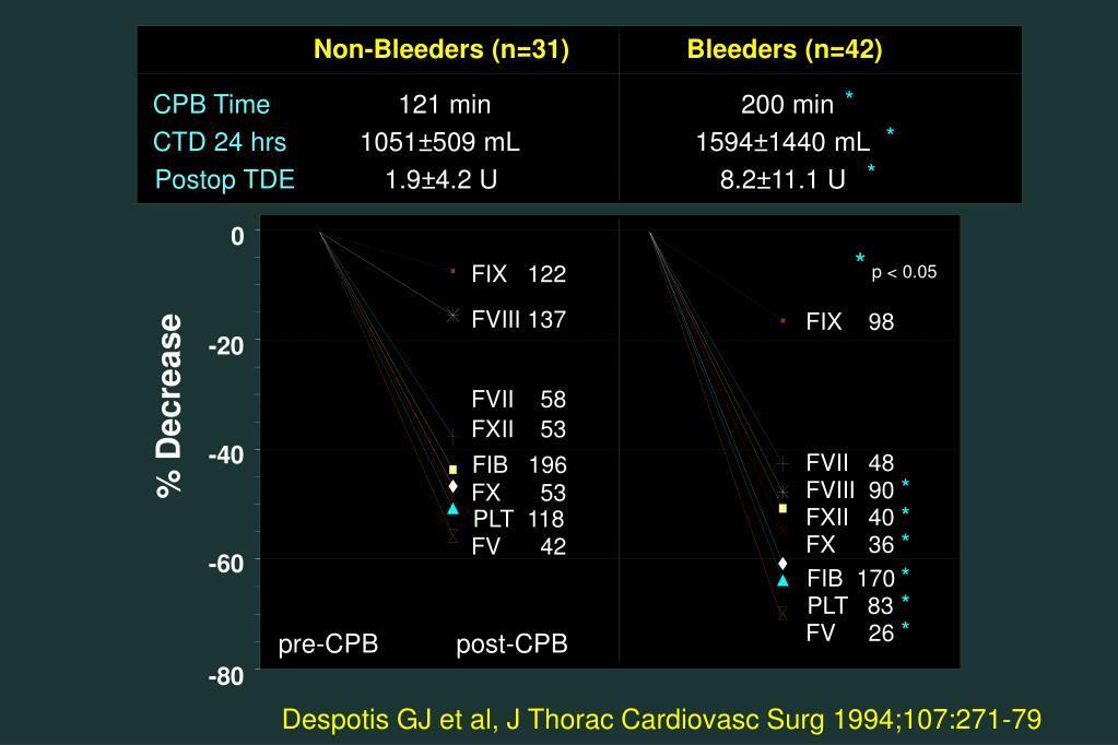 Non-Bleeders (n=31)