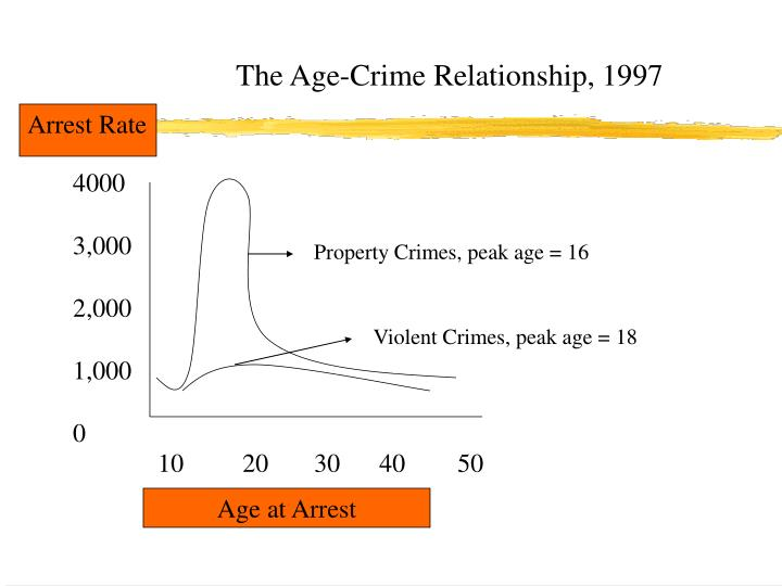 The Age-Crime Relationship, 1997