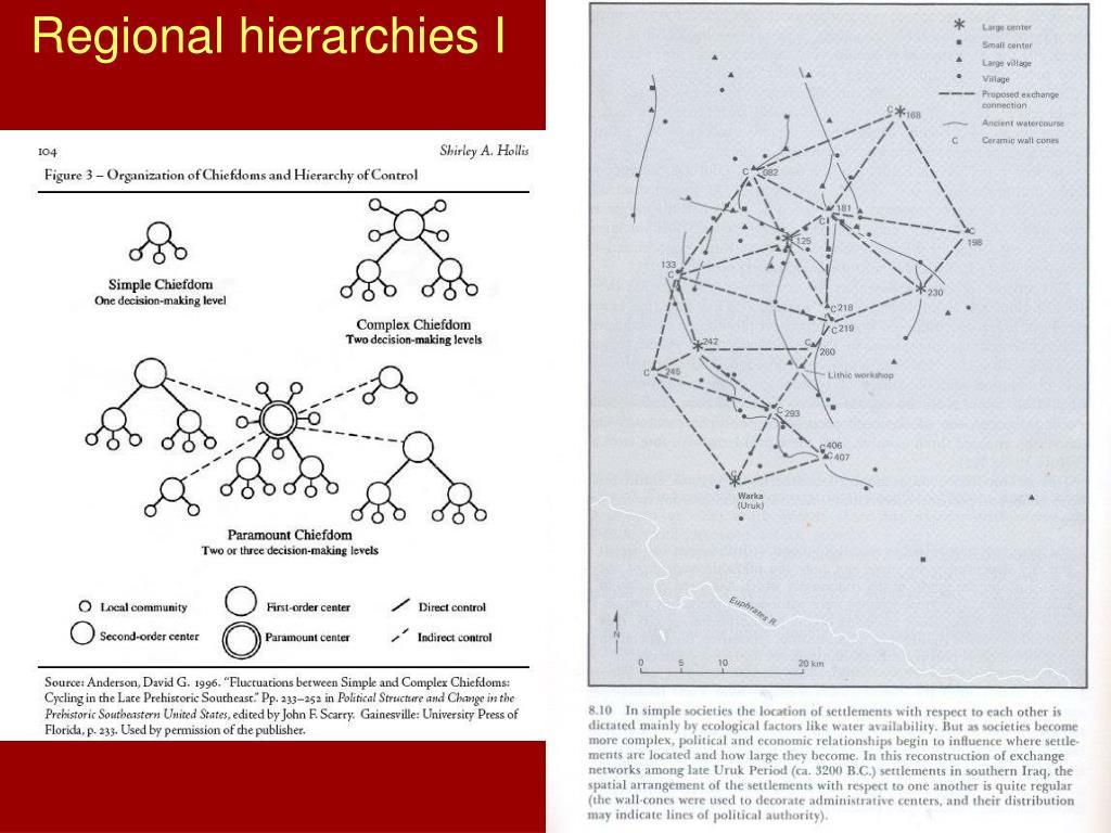 Regional hierarchies I