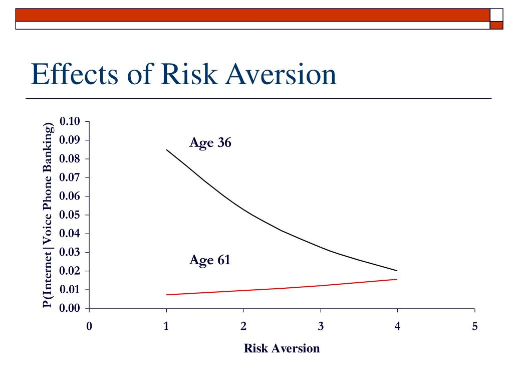 Effects of Risk Aversion