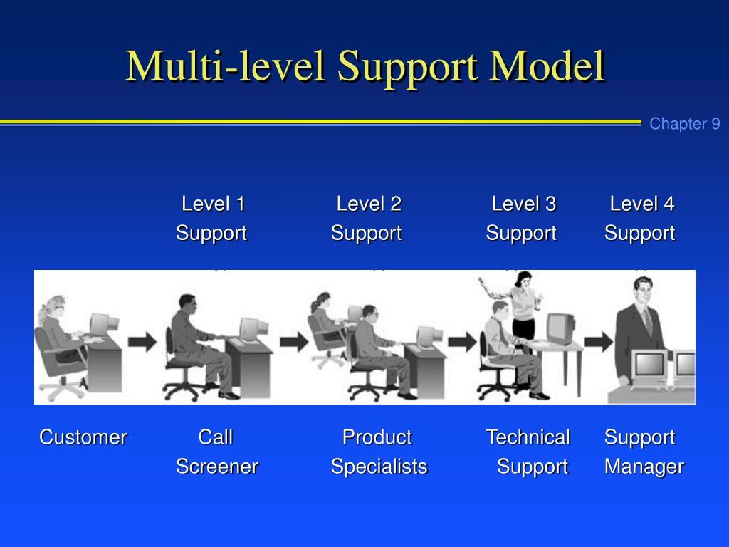 Multi-level Support Model