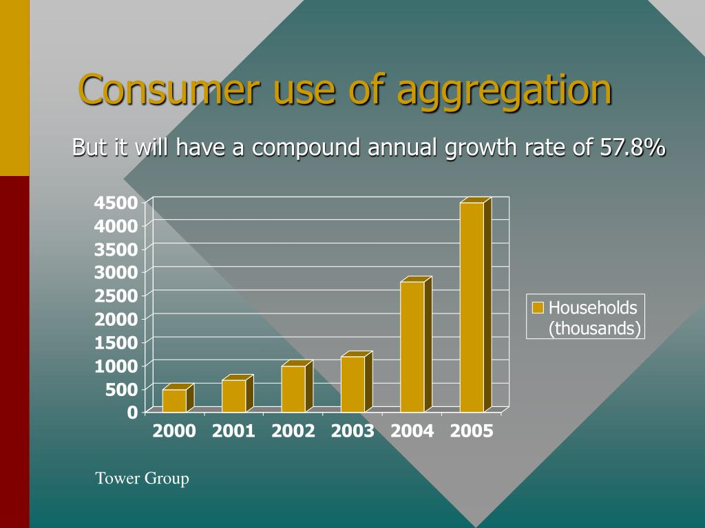 Consumer use of aggregation