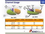 channel usage