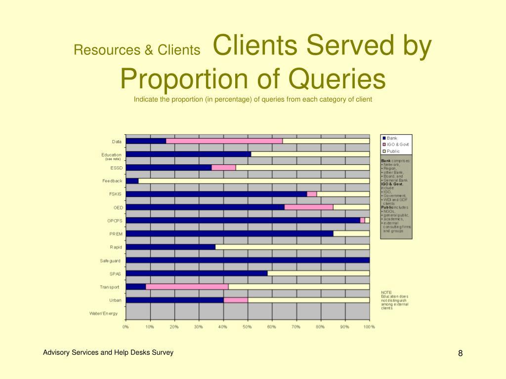 Resources & Clients