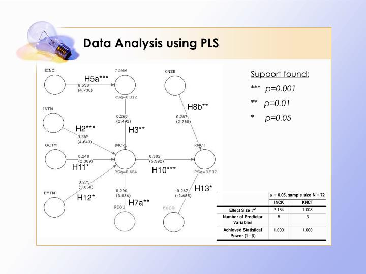 pls analisis Principal component analysis: partial least squares (pls) is a method for constructing predictive models when there are many highly collinear factors this tutorial will start with the spectral data of some samples to determine the amounts of three compounds present.