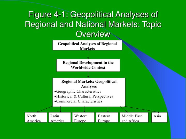 Figure 4 1 geopolitical analyses of regional and national markets topic overview
