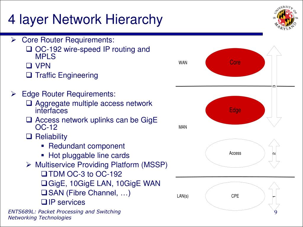 4 layer Network Hierarchy