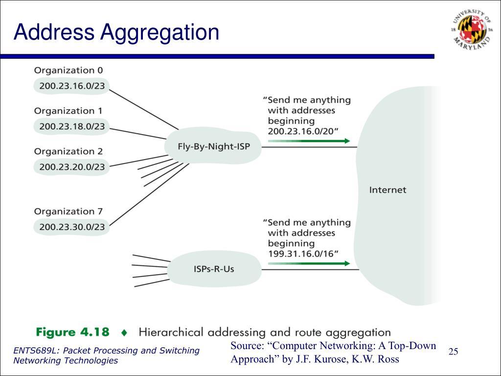 Address Aggregation