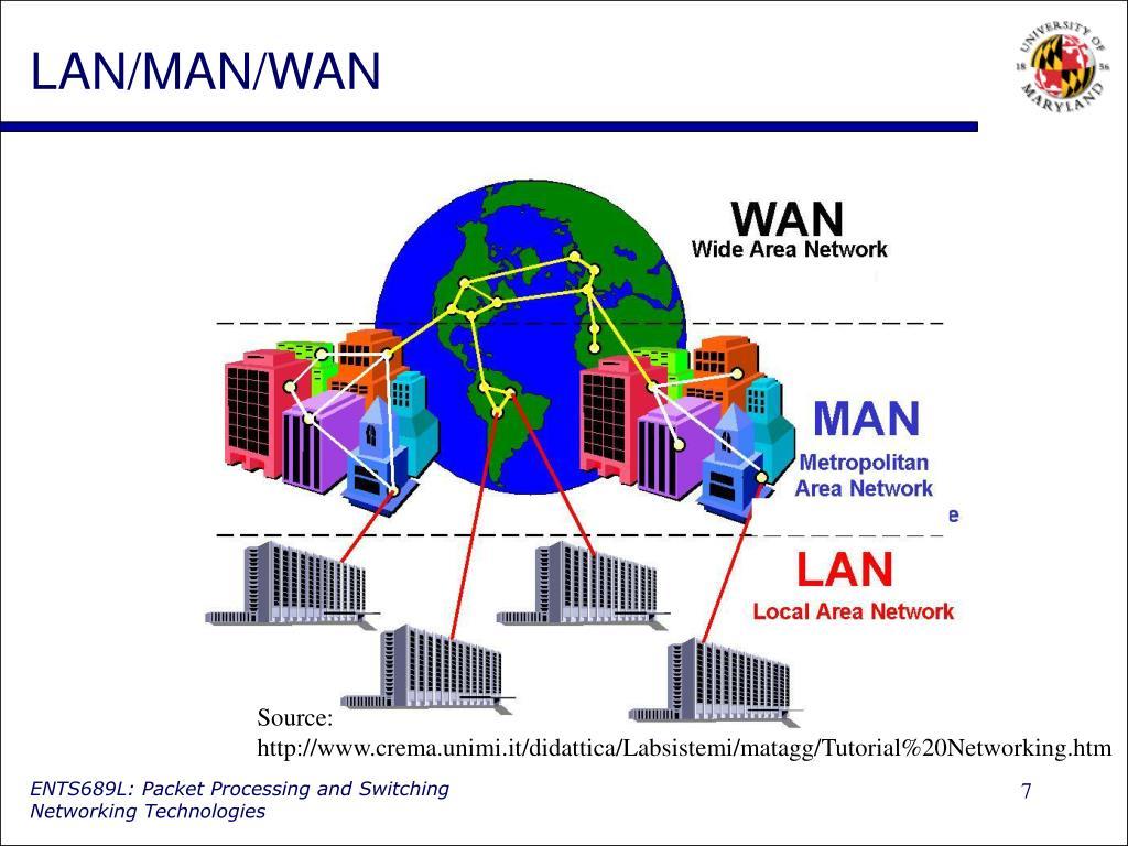 LAN/MAN/WAN