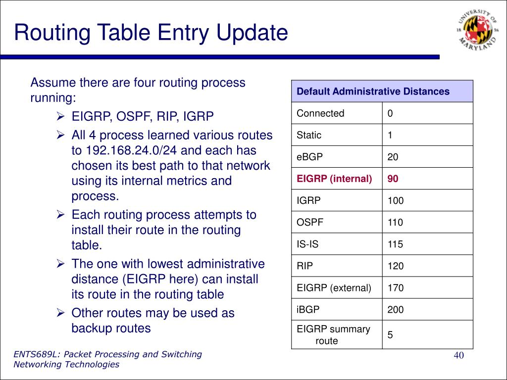 Routing Table Entry Update