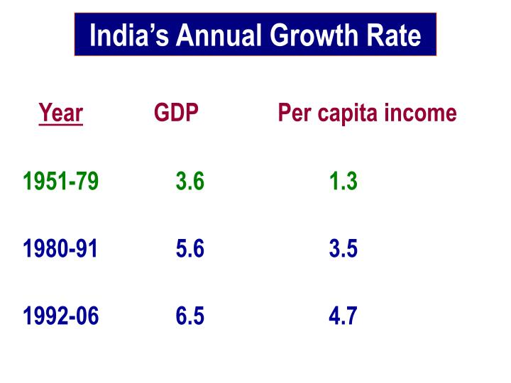 India's Annual Growth Rate