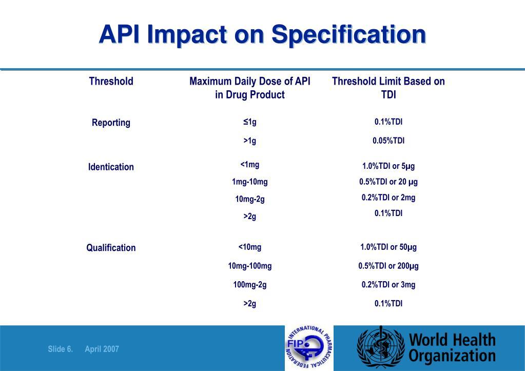 API Impact on Specification