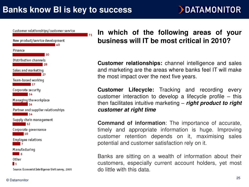Banks know BI is key to success