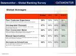 datamonitor global banking survey