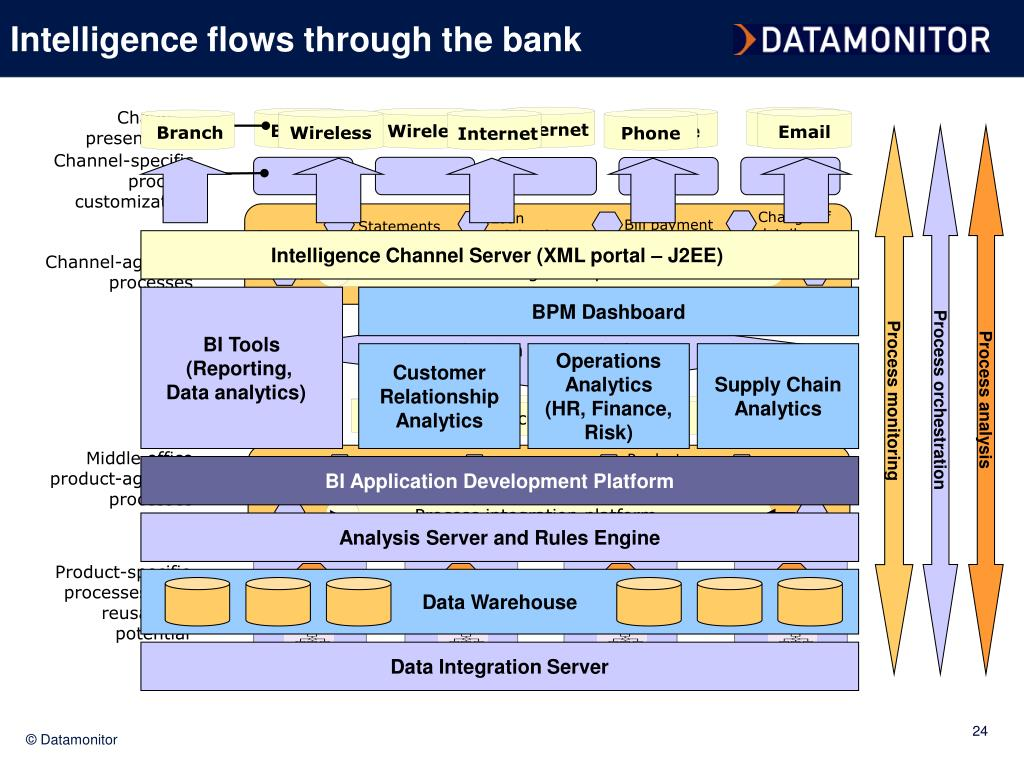 Intelligence flows through the bank