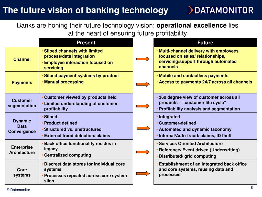 The future vision of banking technology