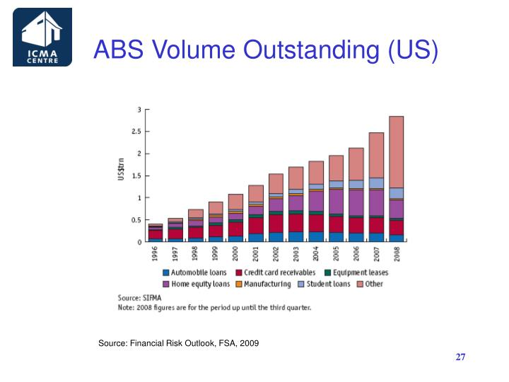ABS Volume Outstanding (US)