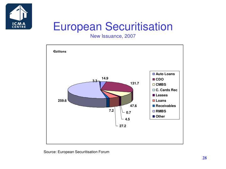 European Securitisation