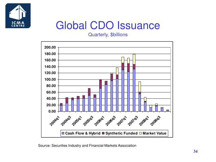 Global CDO Issuance