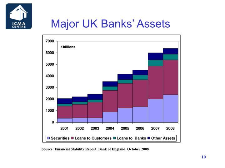 Major UK Banks' Assets