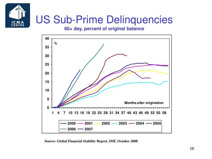 US Sub-Prime Delinquencies