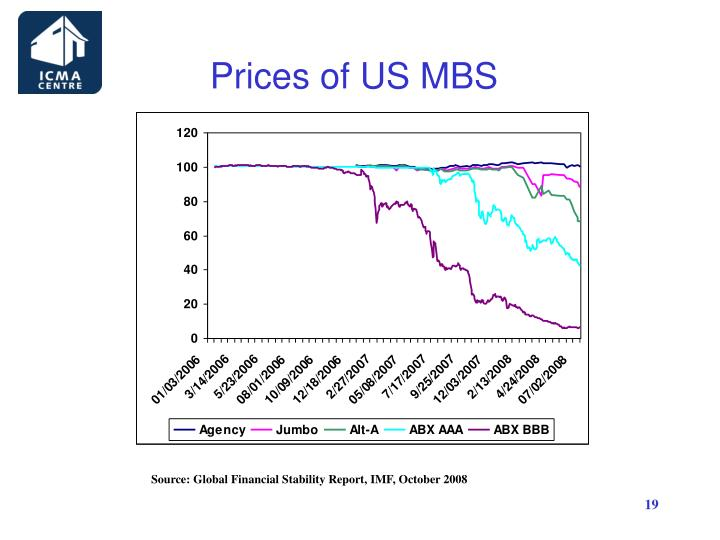 Prices of US MBS