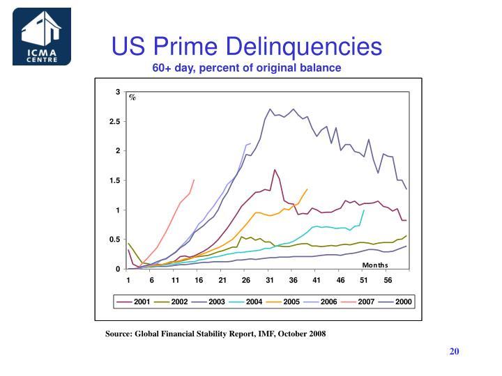 US Prime Delinquencies