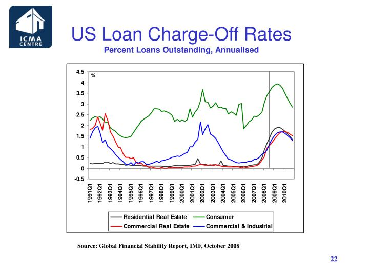 US Loan Charge-Off Rates