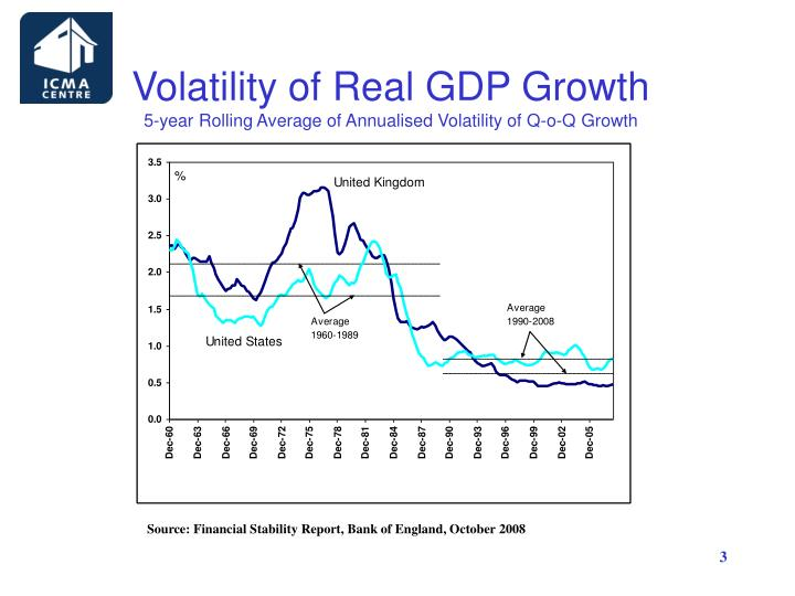 Volatility of Real GDP Growth