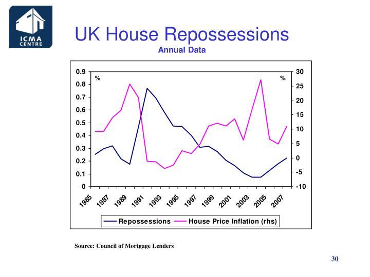 UK House Repossessions