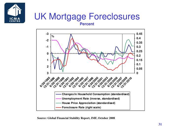 UK Mortgage Foreclosures