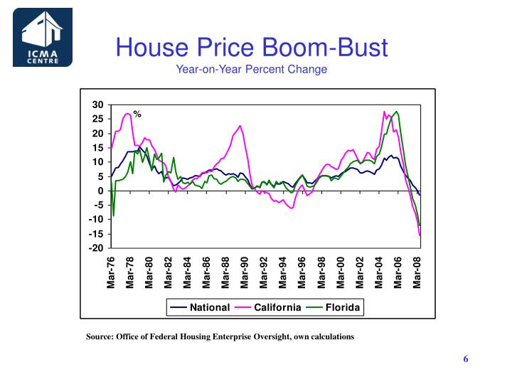 House Price Boom-Bust