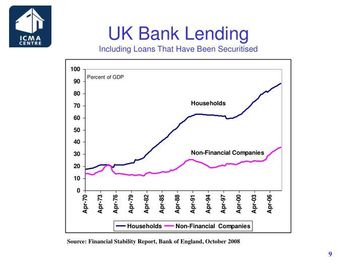 UK Bank Lending