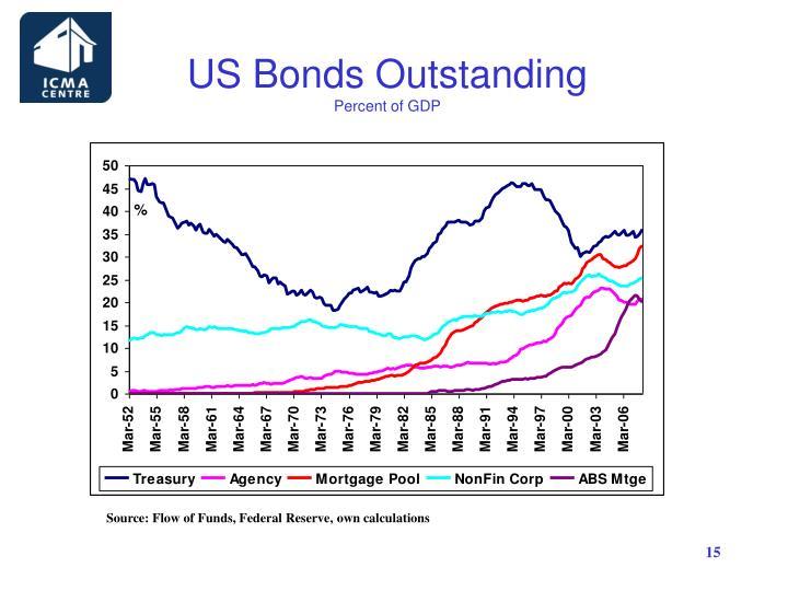 US Bonds Outstanding