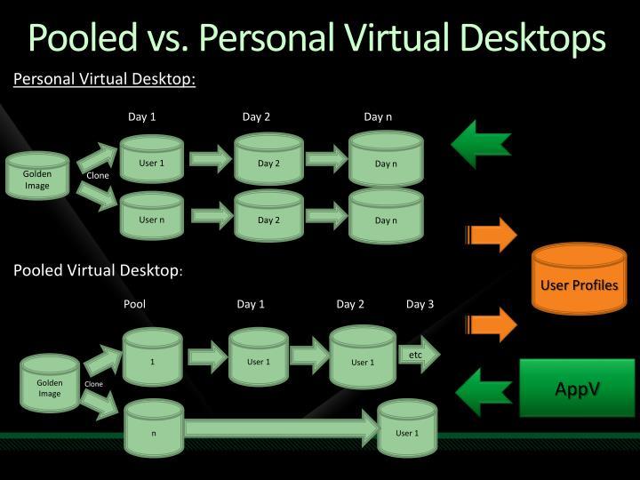 Pooled vs. Personal Virtual Desktops