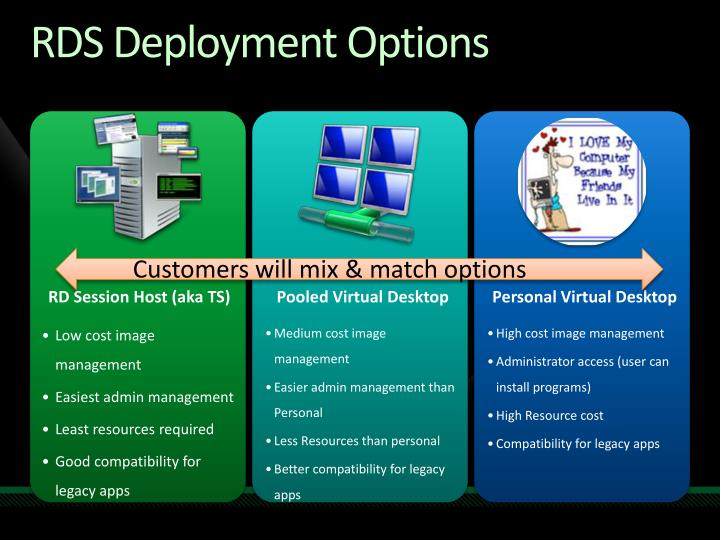 RDS Deployment Options