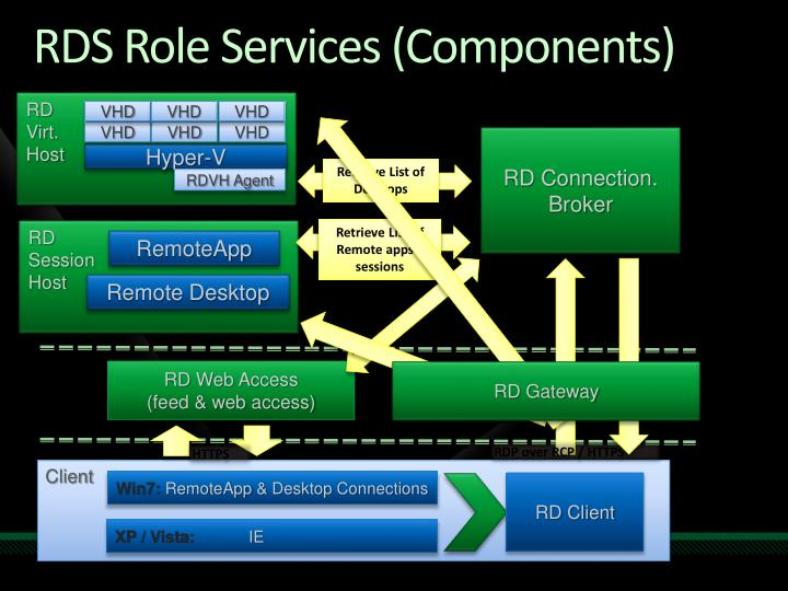 RDS Role Services (Components)