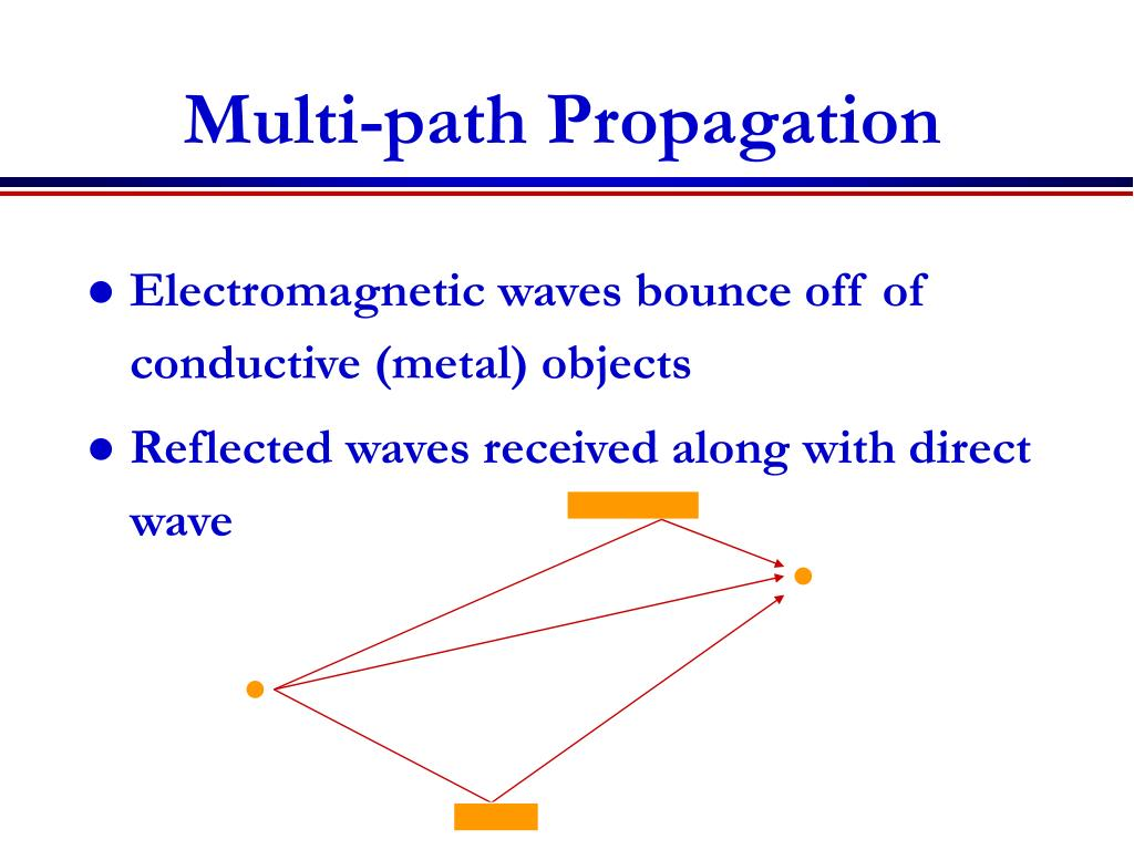 Multi-path Propagation