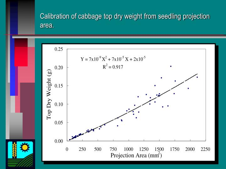 Calibration of cabbage top dry weight from seedling projection area.