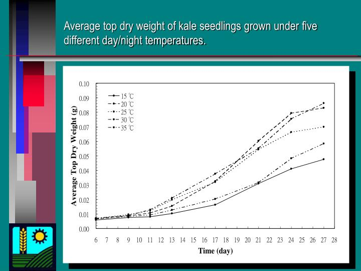 Average top dry weight of kale seedlings grown under five different day/night temperatures.