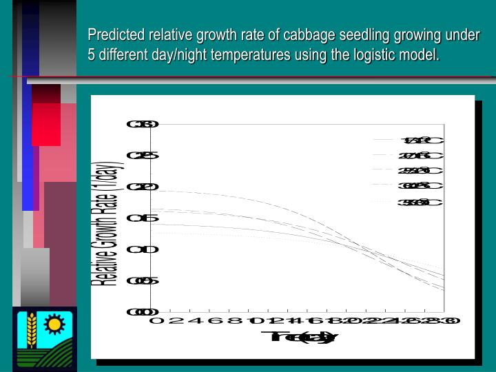 Predicted relative growth rate of cabbage seedling growing under 5 different day/night temperatures using the logistic model.
