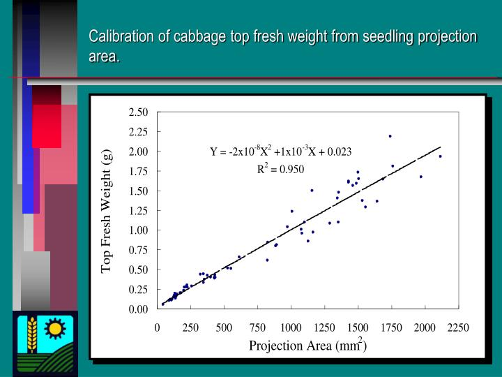 Calibration of cabbage top fresh weight from seedling projection area.