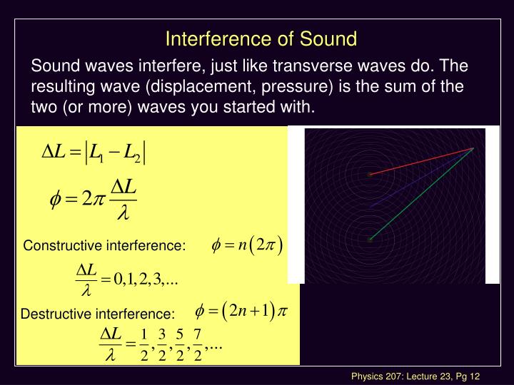 Interference of Sound