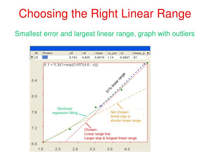 Choosing the Right Linear Range