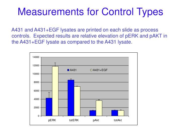 Measurements for Control Types