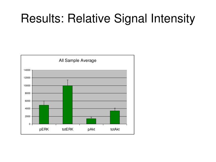 Results: Relative Signal Intensity